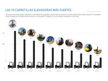 Las 10 carretillas elevadoras más fuertes del mundo #2