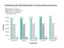 Entwicklung der Mitarbeiterzahlen in Deutschland und Europa
