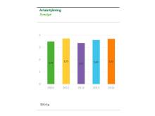Arlaintjäningen 2012-2014
