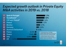 Expected growth outlook in Privavte Equity M&A activities in 2019 vs. 2018
