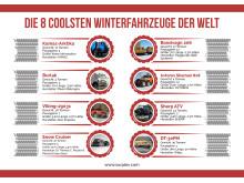 Infografik - Die 8 coolsten Winterfahrzeuge der Welt