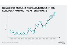 Numbers of mergers and acquisitions in the european automotive aftermarkets
