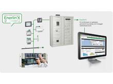 Smart Panels, smarte elektrotavler som gjør energisparing enklere.