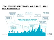 Local benefits of hydrogen and fuel cells for regions and cities