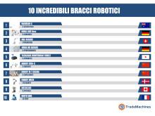10 bracci robotici di cui potreste ignorare l'esistenza