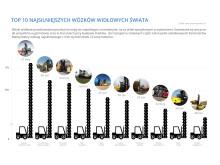 Top 10 najsilniejszych wózków widłowych świata grafika 1