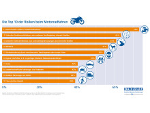 DA Direkt Umfrage: Risiken beim Motorradfahren