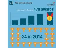 #Changi2014 - Awards