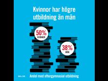 Kvinnor har högre utbildning än män