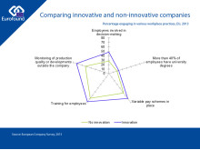 Comparing innovative and non-innovative companies