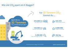 Infografik: Wie viel CO2 spart ein E-Bagger?