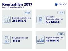 Kennzahlen 2017, Zurich Gruppe Deutschland