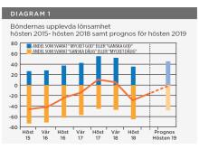 Lantbruksbarometern diagram 1