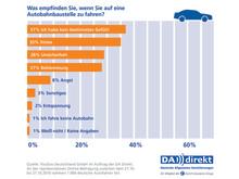 DA Direkt Umfrage: Beeinträchtigung durch Baustellen