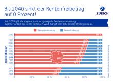 Zurich Versicherung_Zeitreihe steigende Rentenbesteuerung_highres
