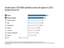 Growth seen in PE M&A activities across all regions in 2018
