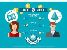 Raha, aika ja hyvä elämä 2015: mitä tekisi, jos olisi taloudellisesti riippumattomampi - miesten ja naisten erot