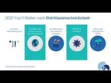 2021 Top 5 Risiken nach Eintrittswahrscheinlichkeit