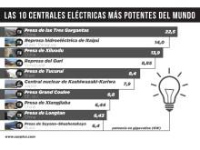 Las 10 centrales eléctricas más potentes del mundo