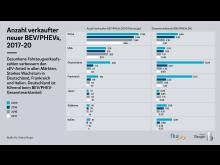 Roland Berger E-Mobility Index 2021 2