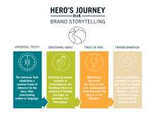 Historiefortelling - Hero's Journey