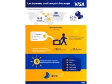 Les dépenses des Français à l'étranger