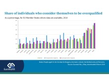 Share of individuals who consider themselves to be overqualified