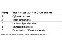 Executive Opinion Survey 2017: Top Risiken 2017 in Deutschland