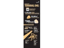 Terminal 1 upgrading infographic