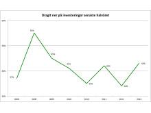 Vismas småföretagarbarometer första halvåret 2012 - 3:4