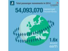 #Changi2014 - Passenger Movements