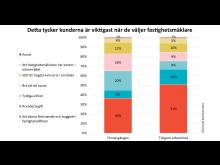 SKI Fastighetsmäklare 2020 Val av fastighetsmäklare