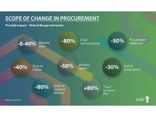 Scope of change in procurement