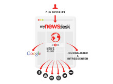 Mynewsdesk illustrasjonsbilde