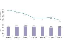 Tax gap, 2004-05 to 2010-11