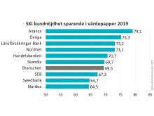 SKI kundnöjdhet sparande 2019