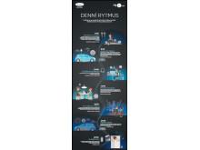 Nová řada audiosystémů BO PLAY_infografika