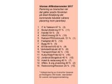 Vismas Affärsbarometer - Branschrankning - höst 2017