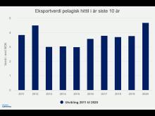 eksportverdi-pelagisk-hi (2)