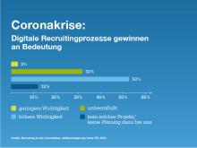 2020-05-11-Infografik-stellenanzeigenDE_Recruiting_in_der_Coronakrise.png