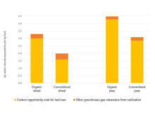 Carbon footprint for wheat and peas produced in Sweden