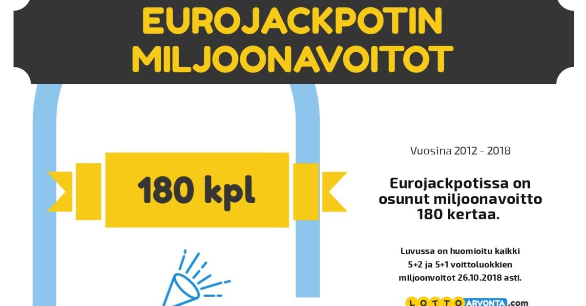 Eurojackpot Tilastot