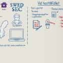 Hur man bokar och genomför ett SwedSec-test