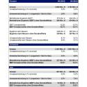 Beiersdorf weiter auf Wachstumskurs