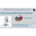 Phacoemulsification System Market Growth Outlook, Opportunities and Forecast Assessment, 2021 to 2027