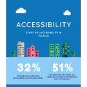 1 in 3 disabled people in UK say British Hotels do not meet accessibility needs.