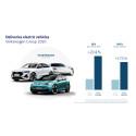 Volkswagen-koncernen stärker marknadspositionen 2020 och håller full fart i e-offensiven
