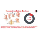 At 12.59% CAGR, Neurostimulation Devices Market Size to hit USD 14.34 Billion by 2027