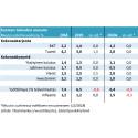 Suomen kasvunäkymä kohtuullinen – kaksi riskitekijää ylitse muiden