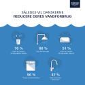 Danskerne bruger mindst tid under bruseren – og er mest villige til at gå mindre i bad til gavn for miljøet